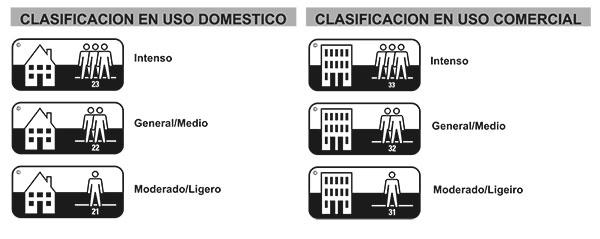 clasificación de uso moquetas